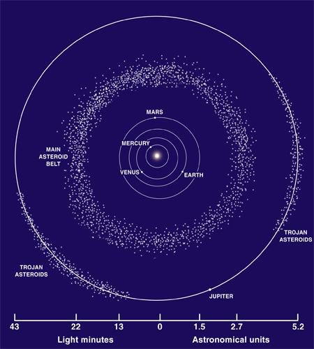 Ceinture d'astéroïdes
