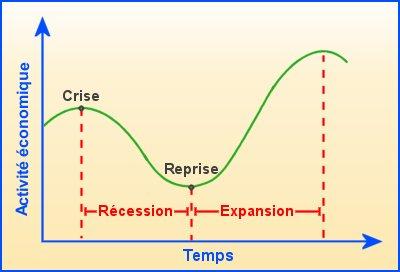 La croissance conomique for Definition du produit interieur brut