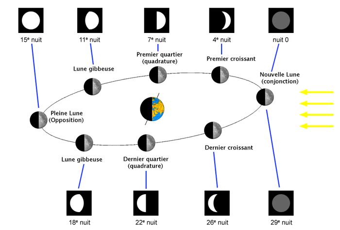 comment la lune est elle eclairee