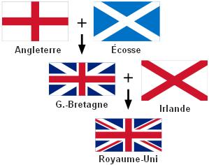 Quelle est la diff rence entre l angleterre le royaume - Comment dessiner le drapeau d angleterre ...